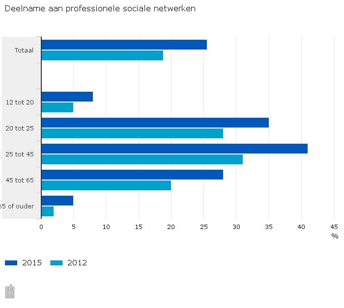 Het gebruik van LinkedIn in Nederland neemt toe