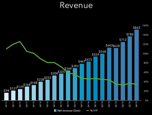 Kwartaalcijfers LinkedIn omzet vierde kwartaal 2015