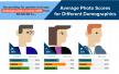 De impact van een profielfoto op een LinkedIn profiel
