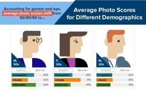 De impact van een profielfoto op LinkedIn