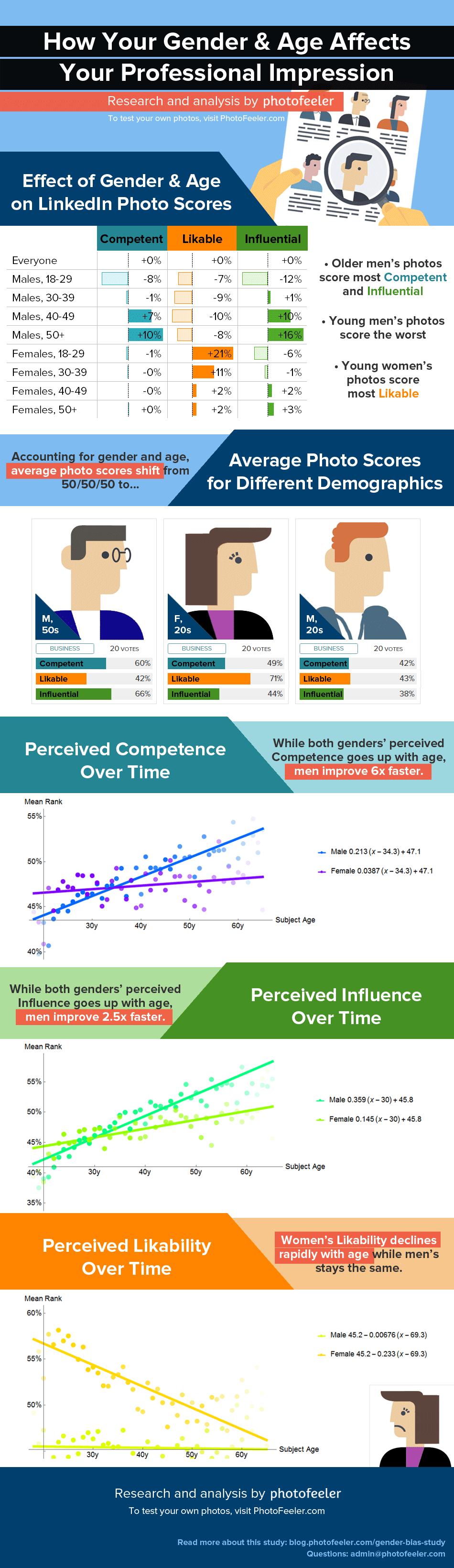 De impact van een profielfoto op een LinkedIn profiel - PhotoFeeler infographic
