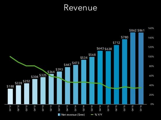 Kwartaalcijfers LinkedIn omzet eerste kwartaal 2016