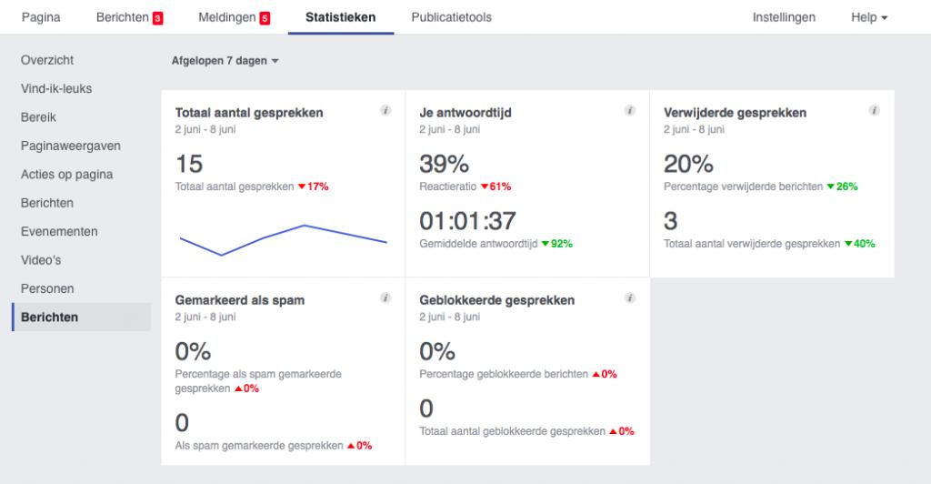 Facebook Messenger via Paginastatistieken
