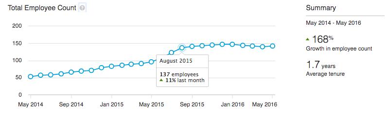 LinkedIn Premium Insights geeft inzicht in ontwikkelingen bij bedrijven