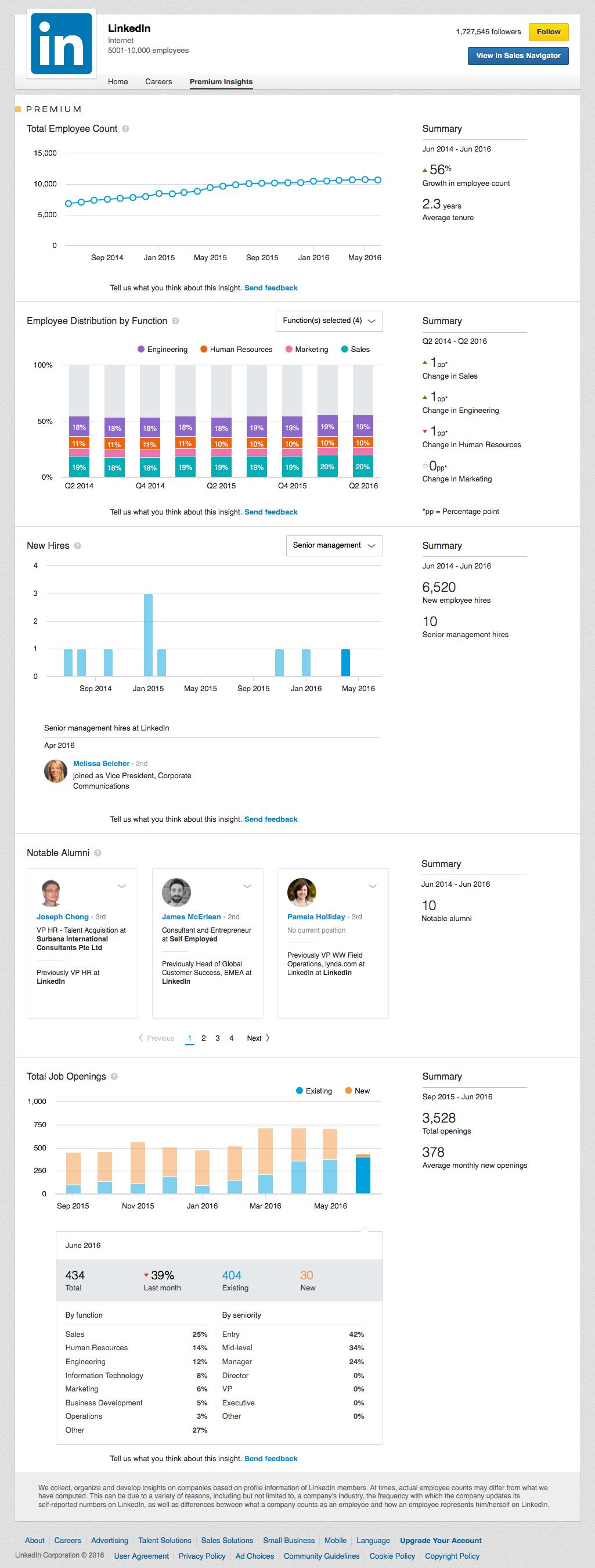 Voorbeeld LinkedIn Premium Insights