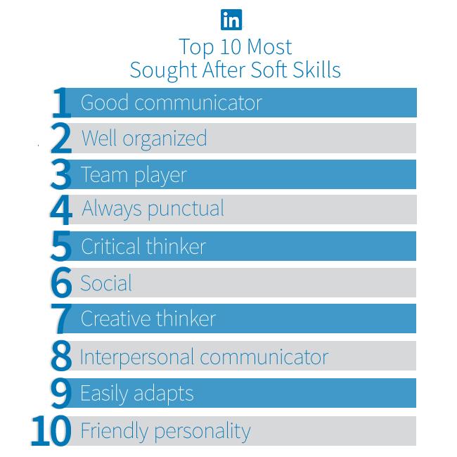 LinkedIn publiceert belangrijkste vaardigheden om een baan te vinden