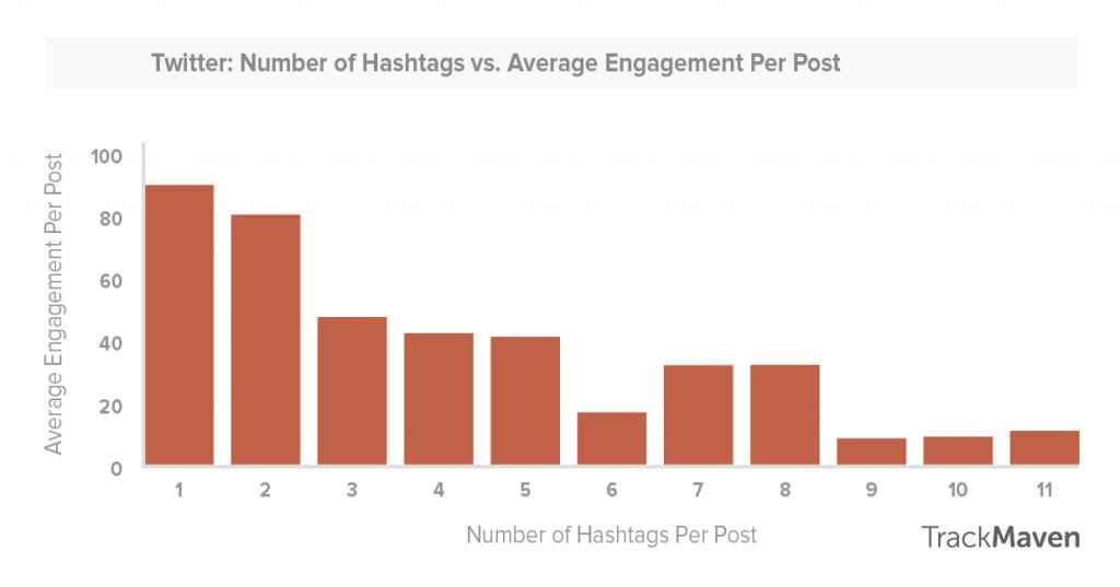 hashtags-op-twitter-optimaal-gebruiken