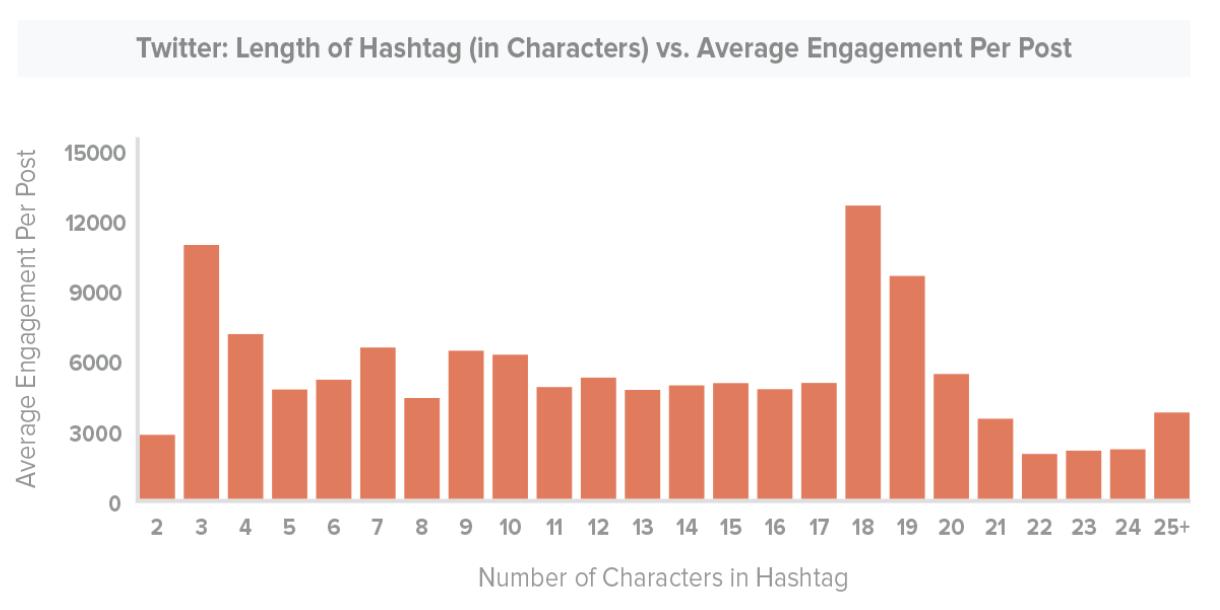 Ideale lengte van hashtags op Twitter