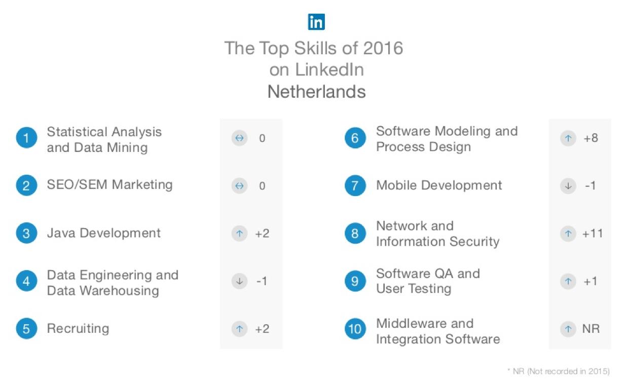 Ontwikkel je vaardigheden deze week gratis met Linkedin Learning