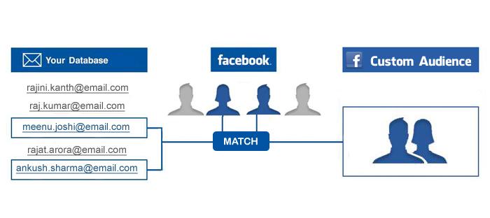 Dit doet Facebook met e-mailadressen voor advertentiedoelgroepen