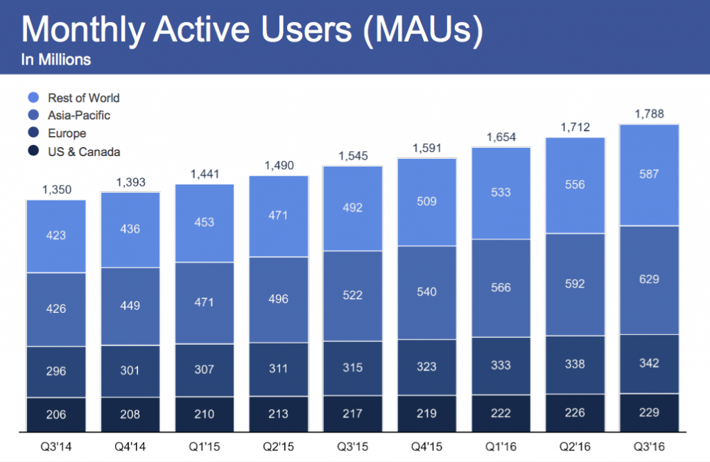 maandelijks-actieve-gebruikers-facebook-q3-2016