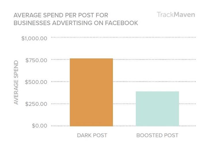 investering-in-ongepubliceerde-facebook-berichten