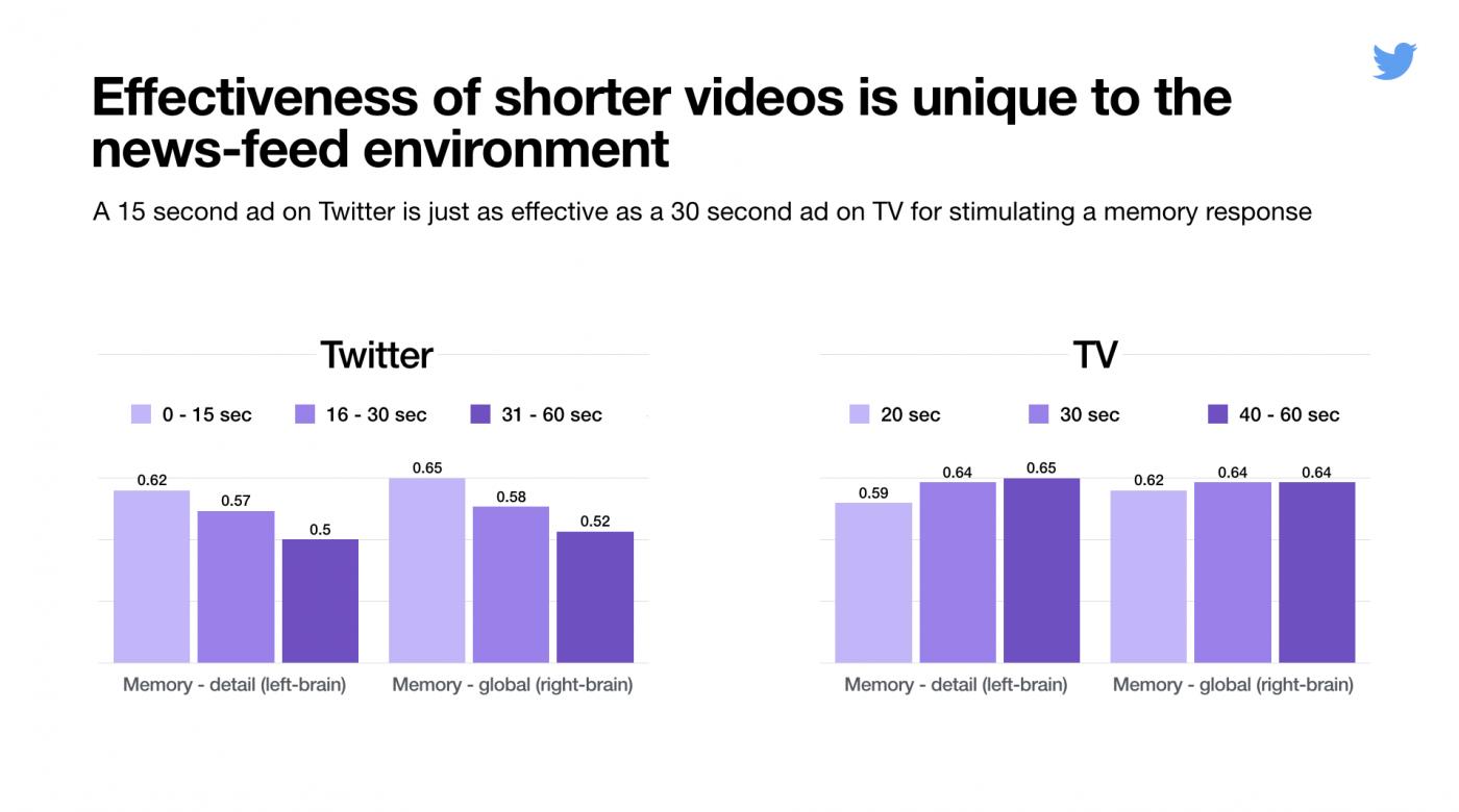 Effectiviteit van video op Twitter