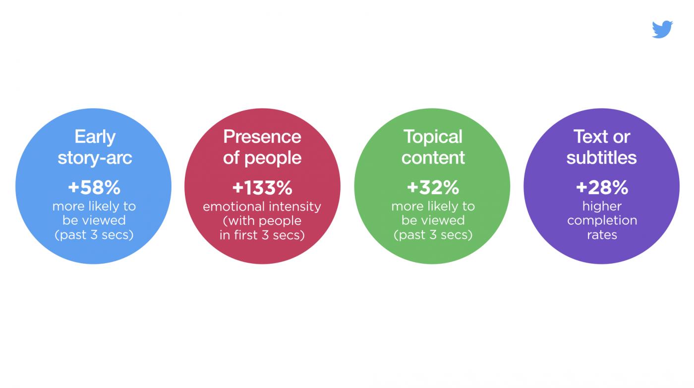 Factoren om mensen een video op Twitter te laten bekijken