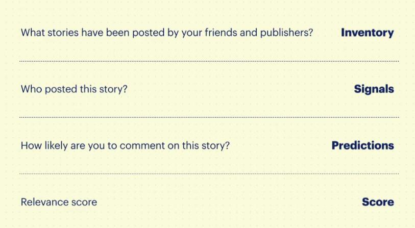 De 4 elementen van het Facebook nieuwsoverzicht