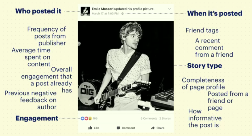 Elementen Facebook nieuwsoverzicht algoritme