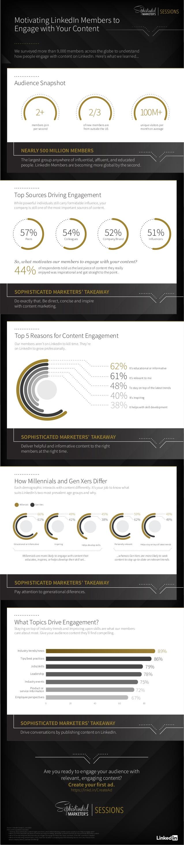 Meer interactie met LinkedIn content