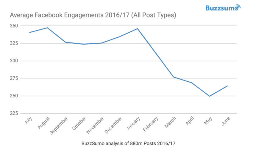 Interactie op Facebook bedrijfspagina's gedaald met 20 procent