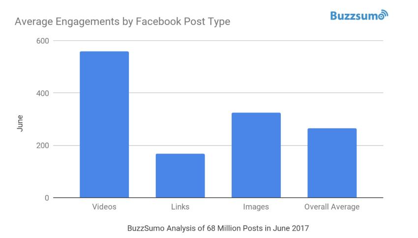 Interactie op videoberichten