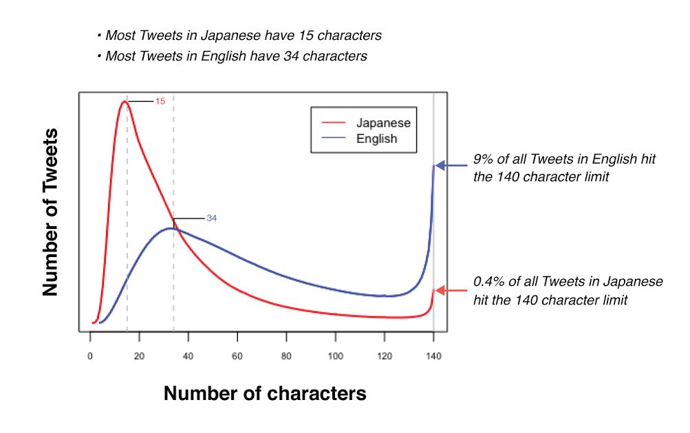 Twitter test tweets met 280 tekens