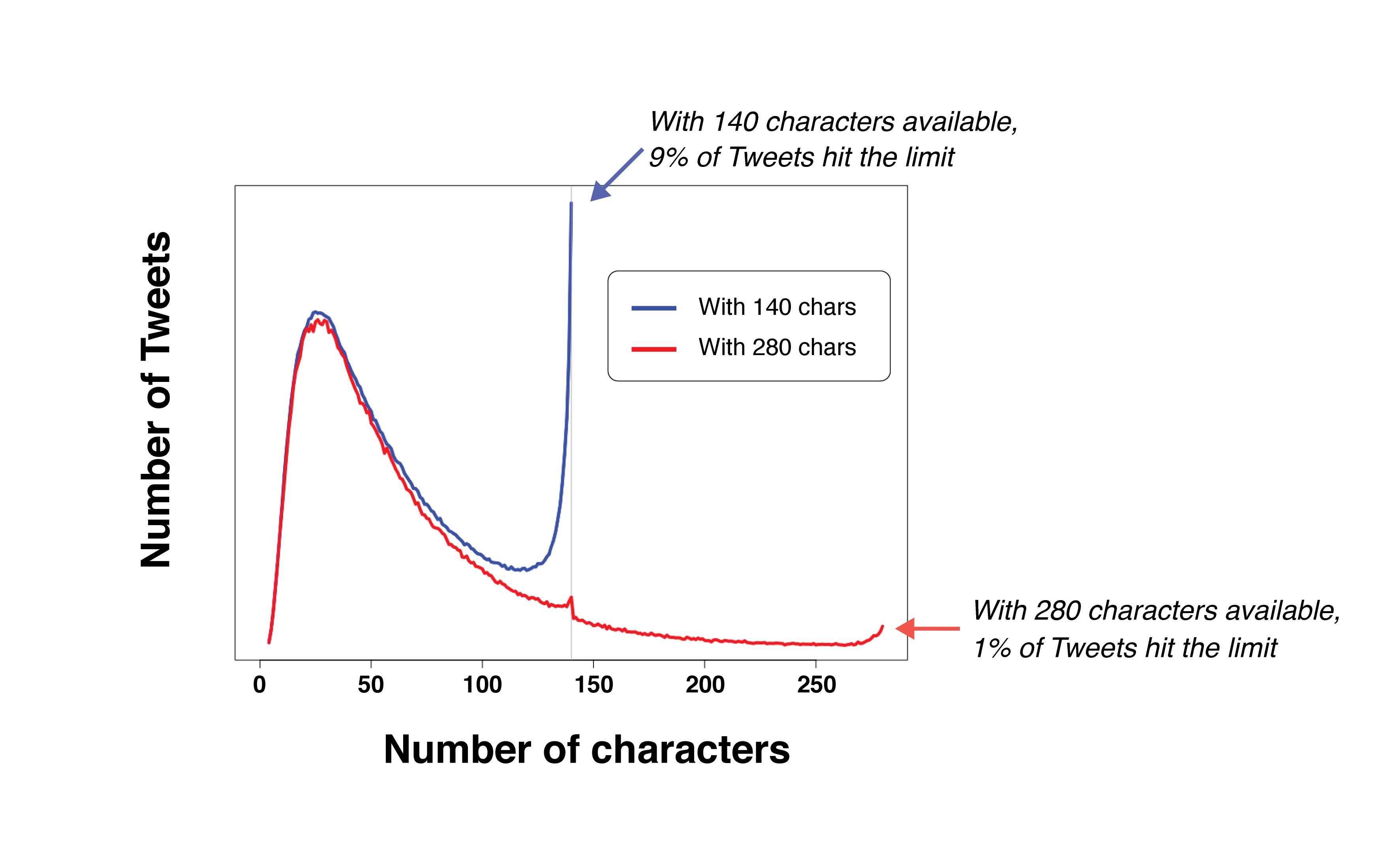 Twitter tekenlimiet verruimt naar 280 tekens