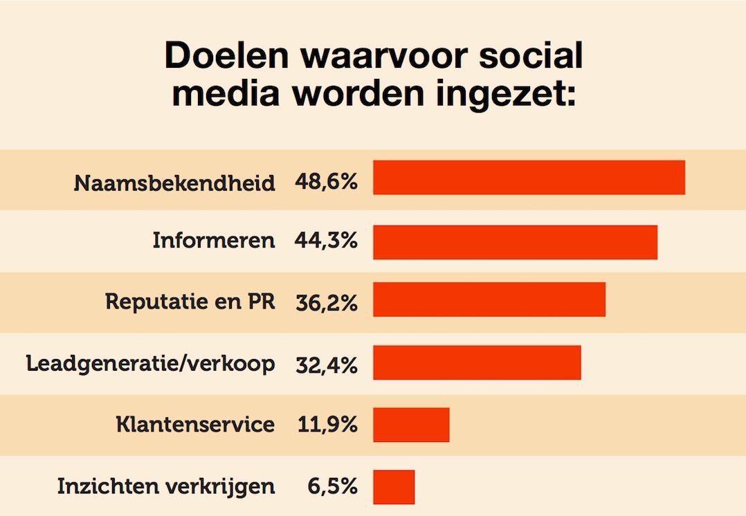Doelstellingen social media