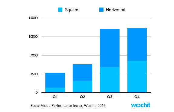 Vierkante video's presteren beter op Facebook