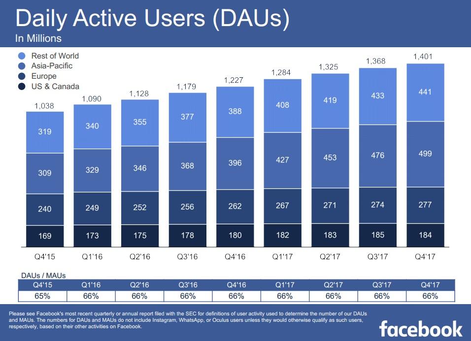 DAU Facebook Q42017