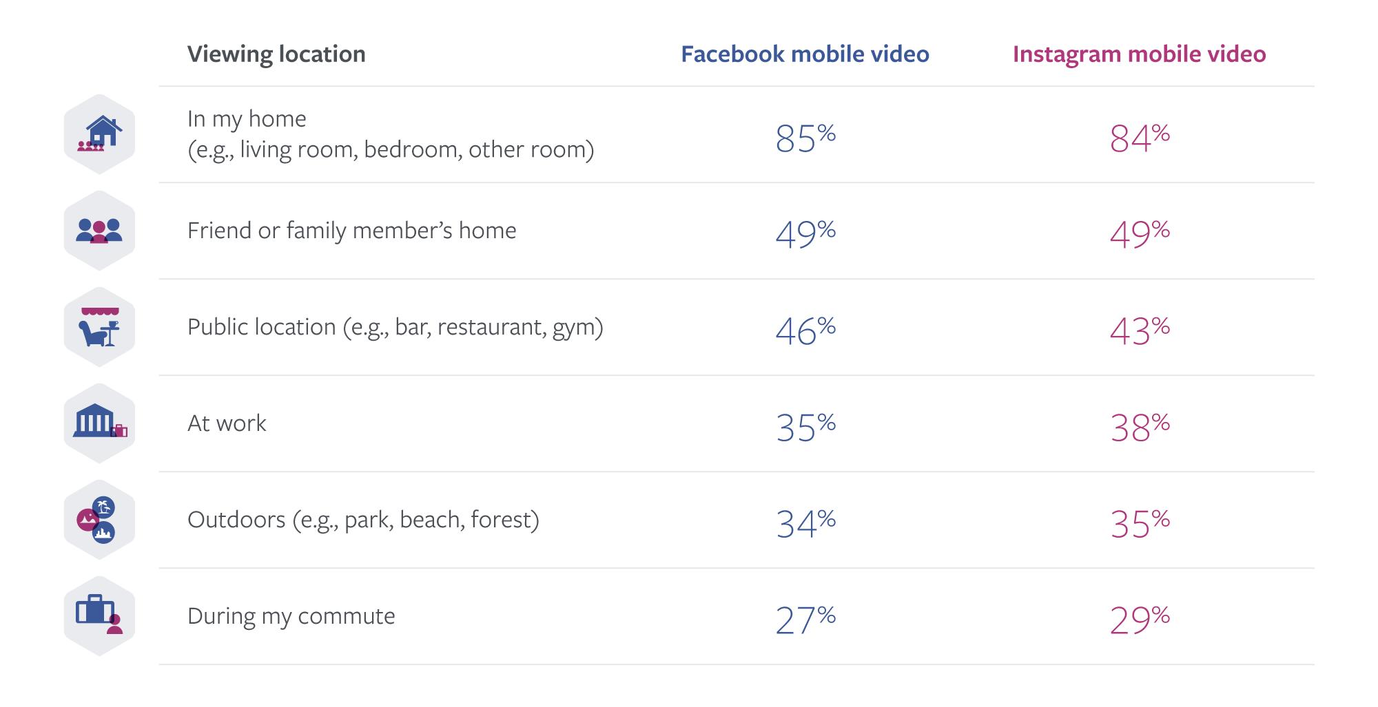 Locatie waar video op Facebook en Instagram wordt bekeken