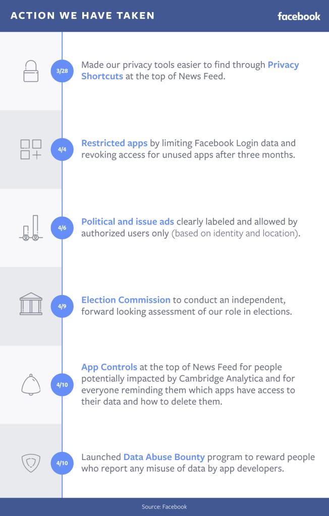 Acties door Facebook na dataschandaal