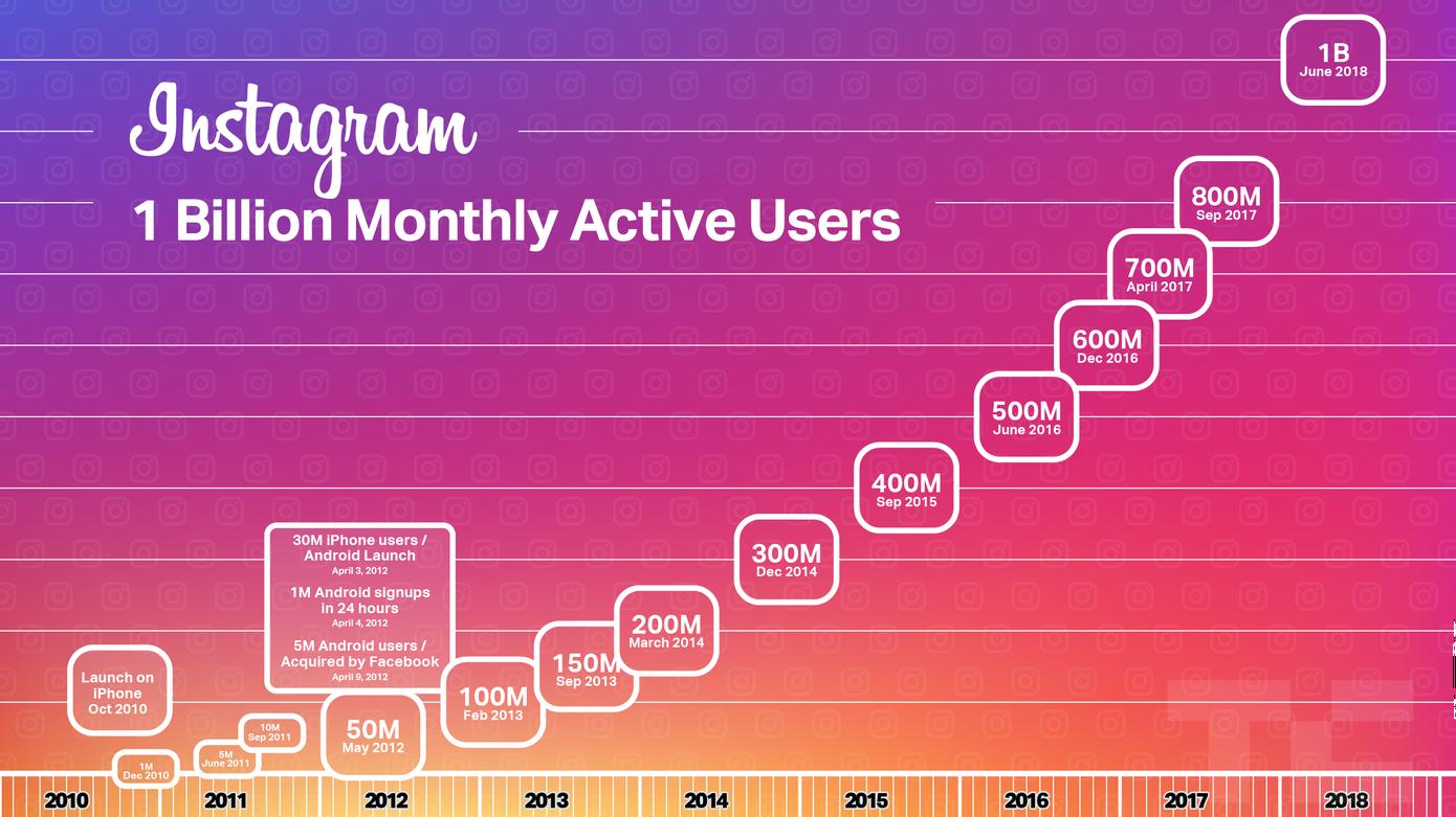 1 miljard Instagram gebruikers