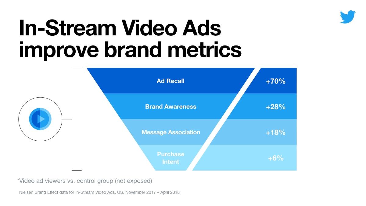 De effectiviteit van adverteren in Twitter video's