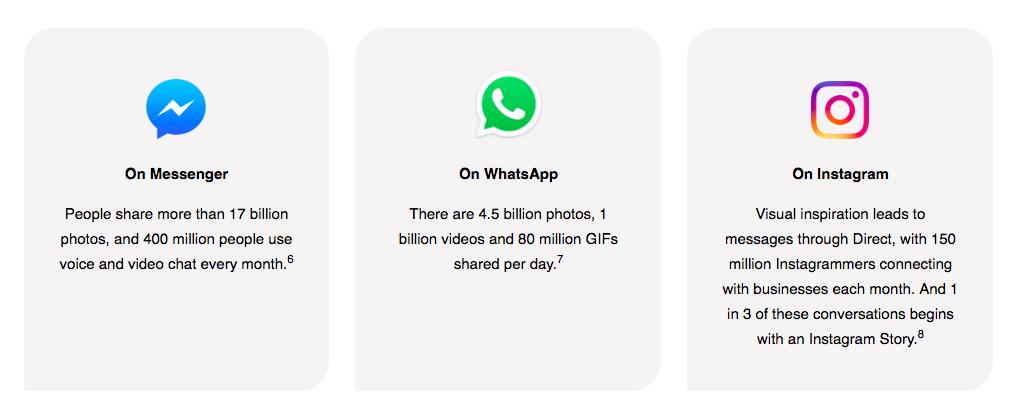 Gebruik van Facebook Messenger - WhatsApp - Instagram