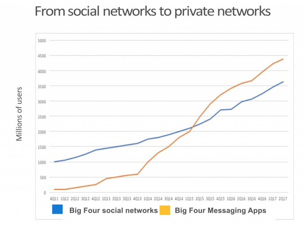 Groei in gebruikers chatdiensten