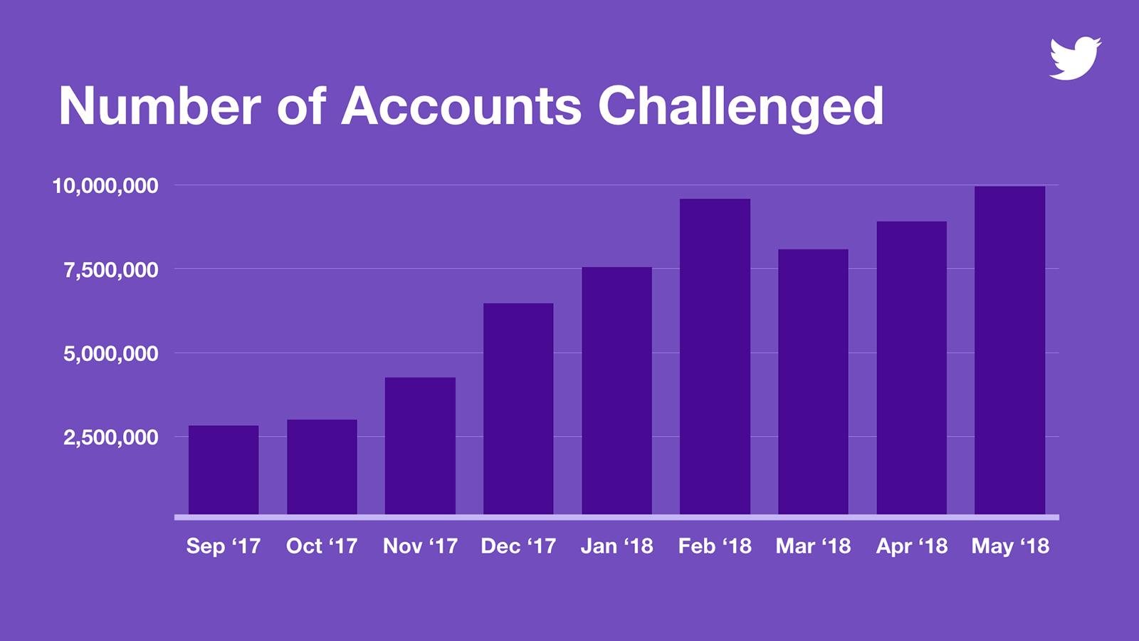 Nieuw proces om geautomatiseerde berichten en spam op Twitter tegen te gaan