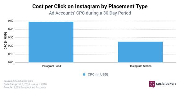 Lage kosten per klik op Instagram Stories