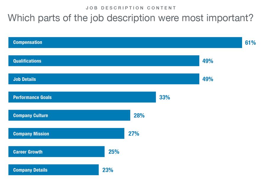 Dit is wat kandidaten bekijken bij LinkedIn vacatures