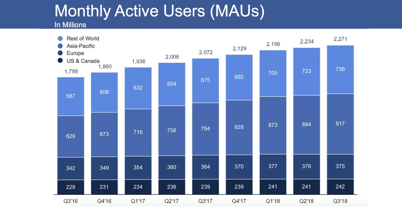 Maandelijks actieve gebruikers Facebook Q3 2018