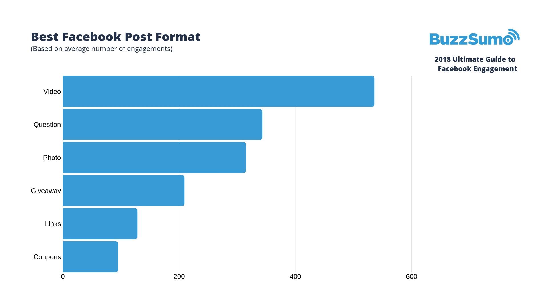 Video's zorgen voor de meeste interactie op Facebook