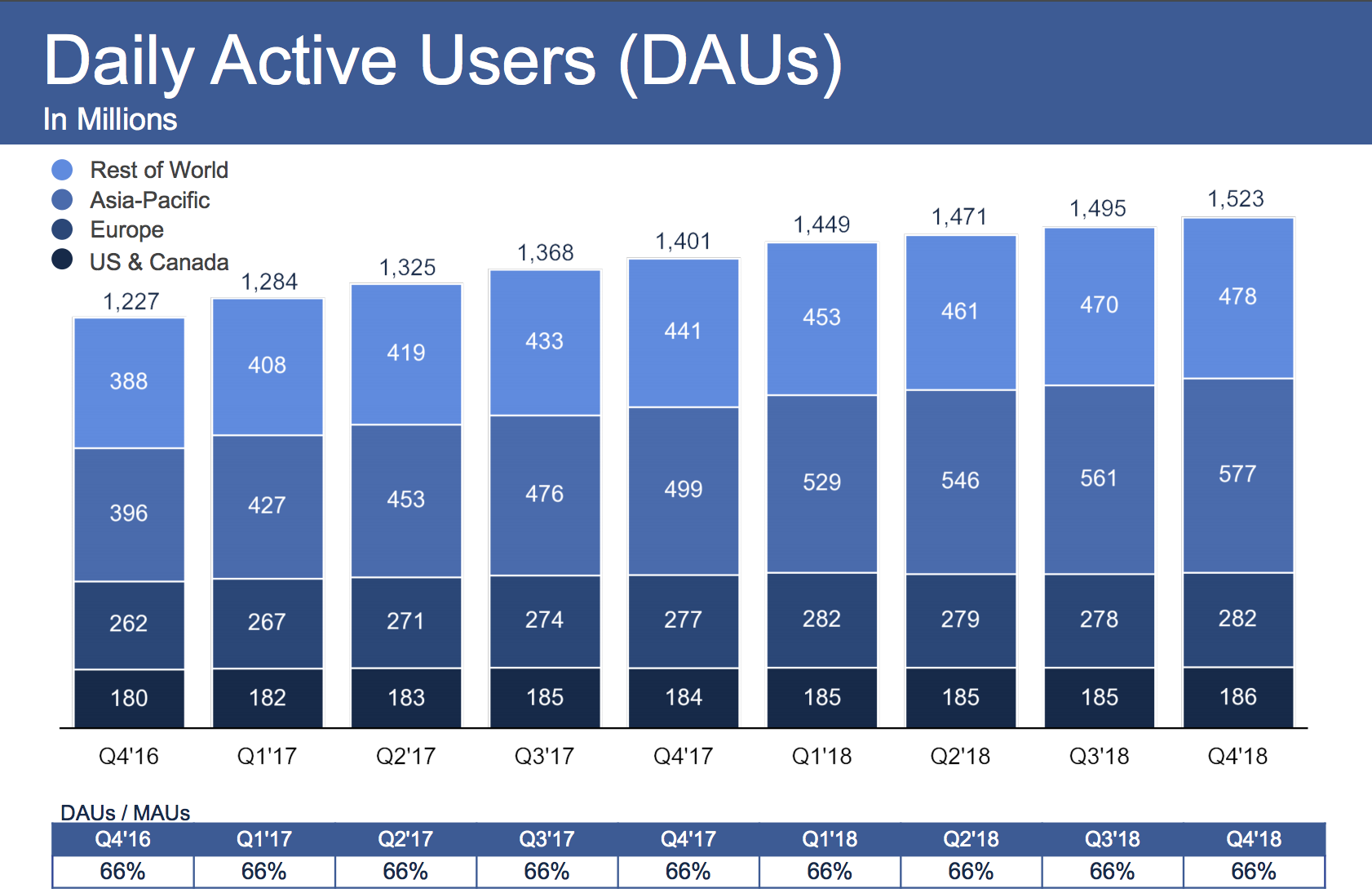 Facebook-Earnings-Q4-2018-DAU
