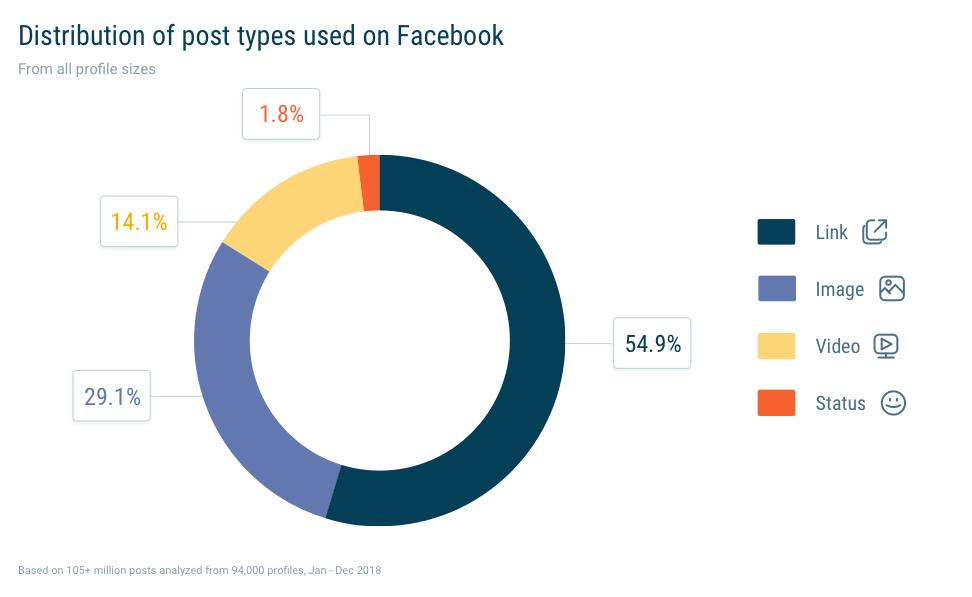 Type berichten op Facebook bedrijfspagina's in 2019