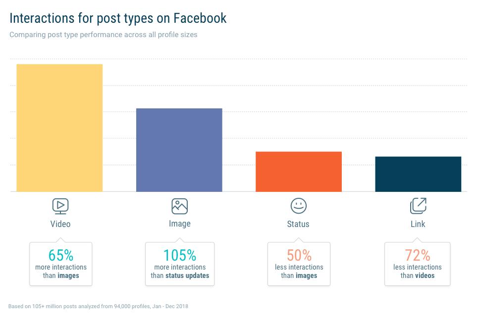 Video's zorgen voor de meeste betrokkenheid op Facebook