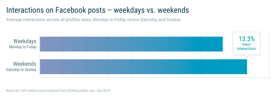 Weekenddagen zijn het beste moment om een video op Facebook te plaatsen
