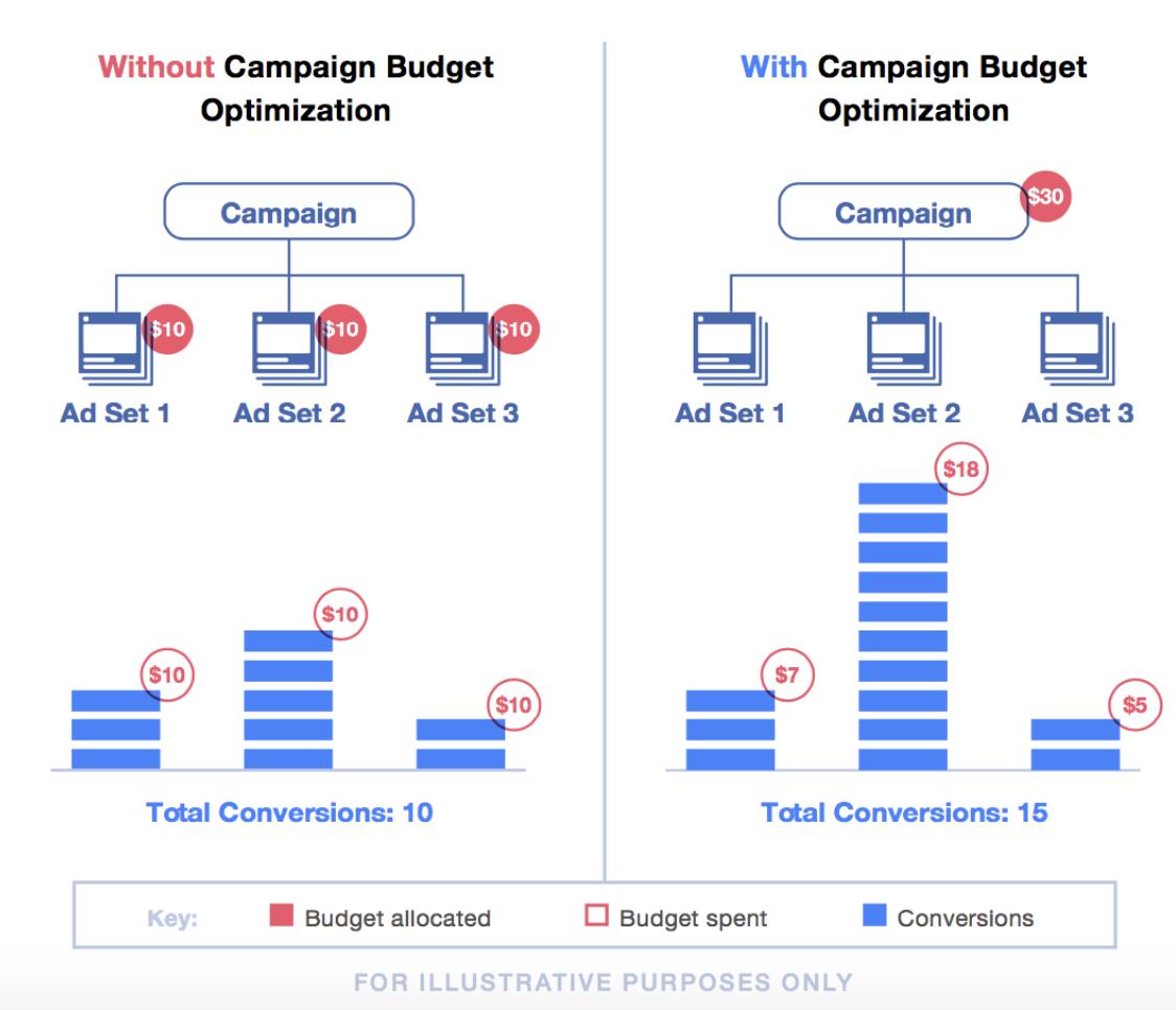 Hoe werkt het optimaliseren van campagnebudget op Facebook?